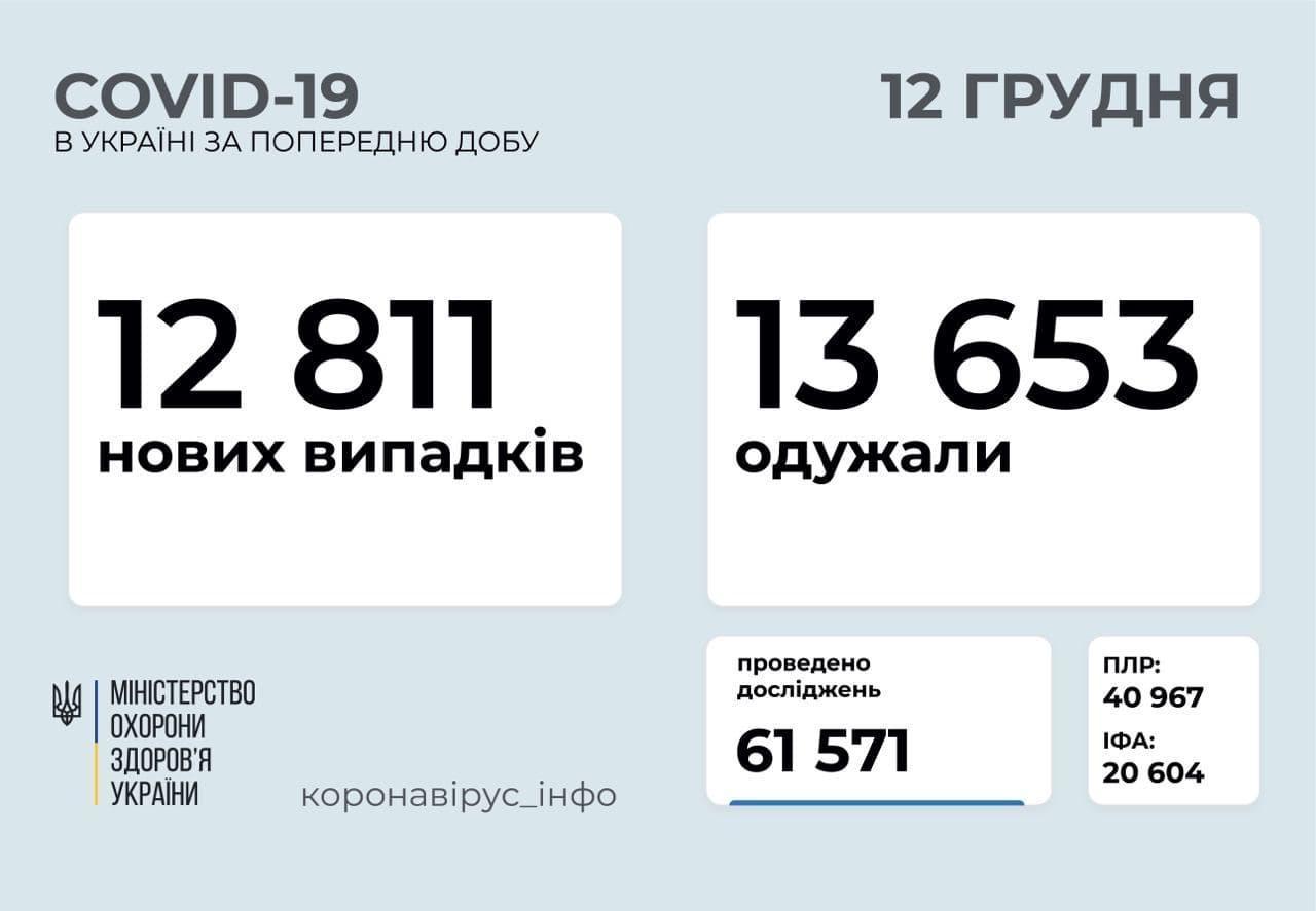 Статистика коронавируса в Украине по состоянию на 12 декабря
