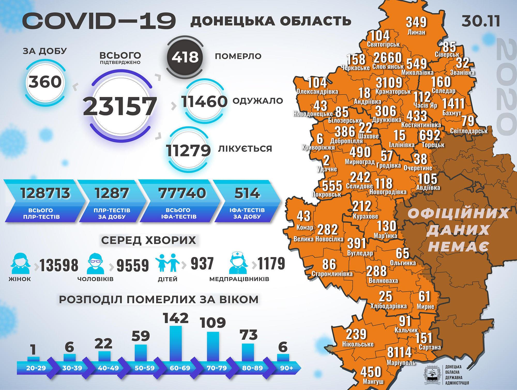 ДонОДА: Інфікувалися COVID-19 ще 12 дітей, а ще 14 пацієнтів померли