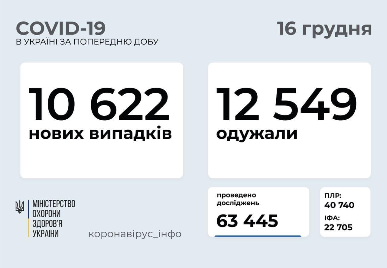 Статистика коронавірусу в Україні станом на 16 грудня