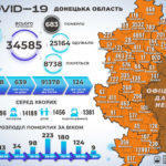 COVID-19 на Донеччині: захворіли ще 360 людей, а одужали – понад 3 тисячі
