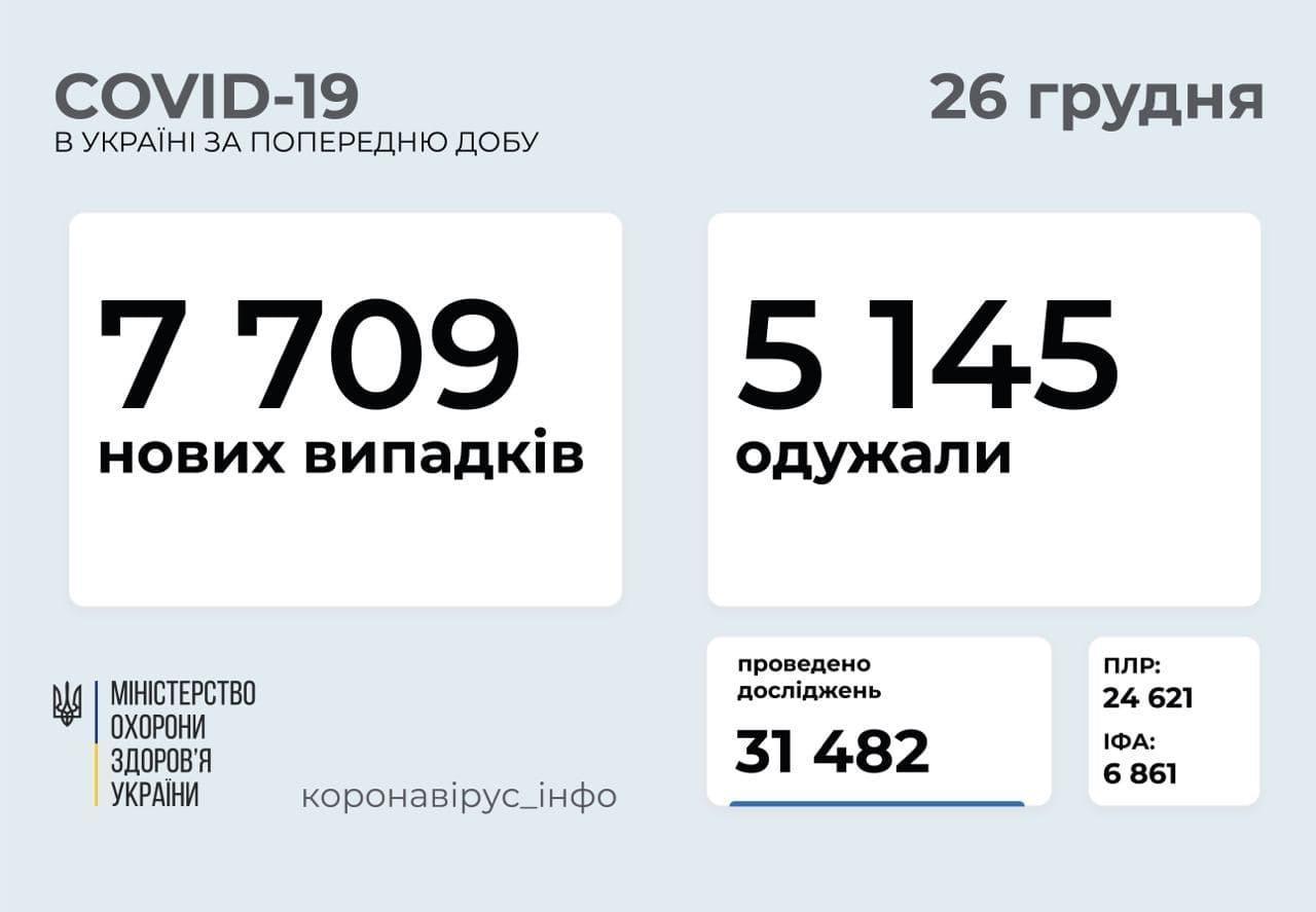 Статистика коронавируса в Украине по состоянию на 26 декабря