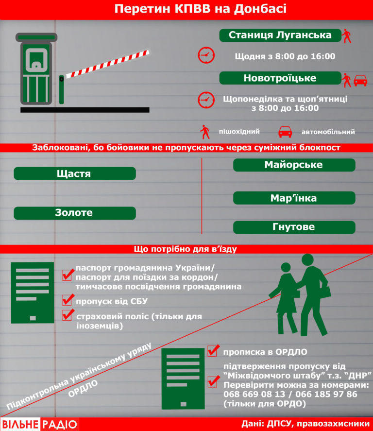 правила перетину КПВВ як перетнути кпвв Донбасу