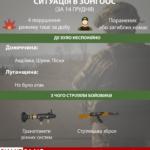 """Російські найманці у понеділок зменшили кількість обстрілів. ЗСУ зафіксували 4 """"провокації"""" за добу (Інфографіка)"""