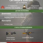 """Доба на Донбасі: штаб ООС звітує про """"неприцільні"""" 11 атак. А волонтери кажуть про пораненого в голову бійця"""