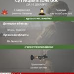 3 атаки за сутки. Где и с чего стреляли боевики на Донбассе 16 декабря (Инфографика)