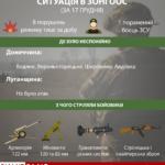 17 грудня бойовики поранили українського військовослужбовця. ЗСУ дали відповідь, — штаб ООС (Інфографіка)