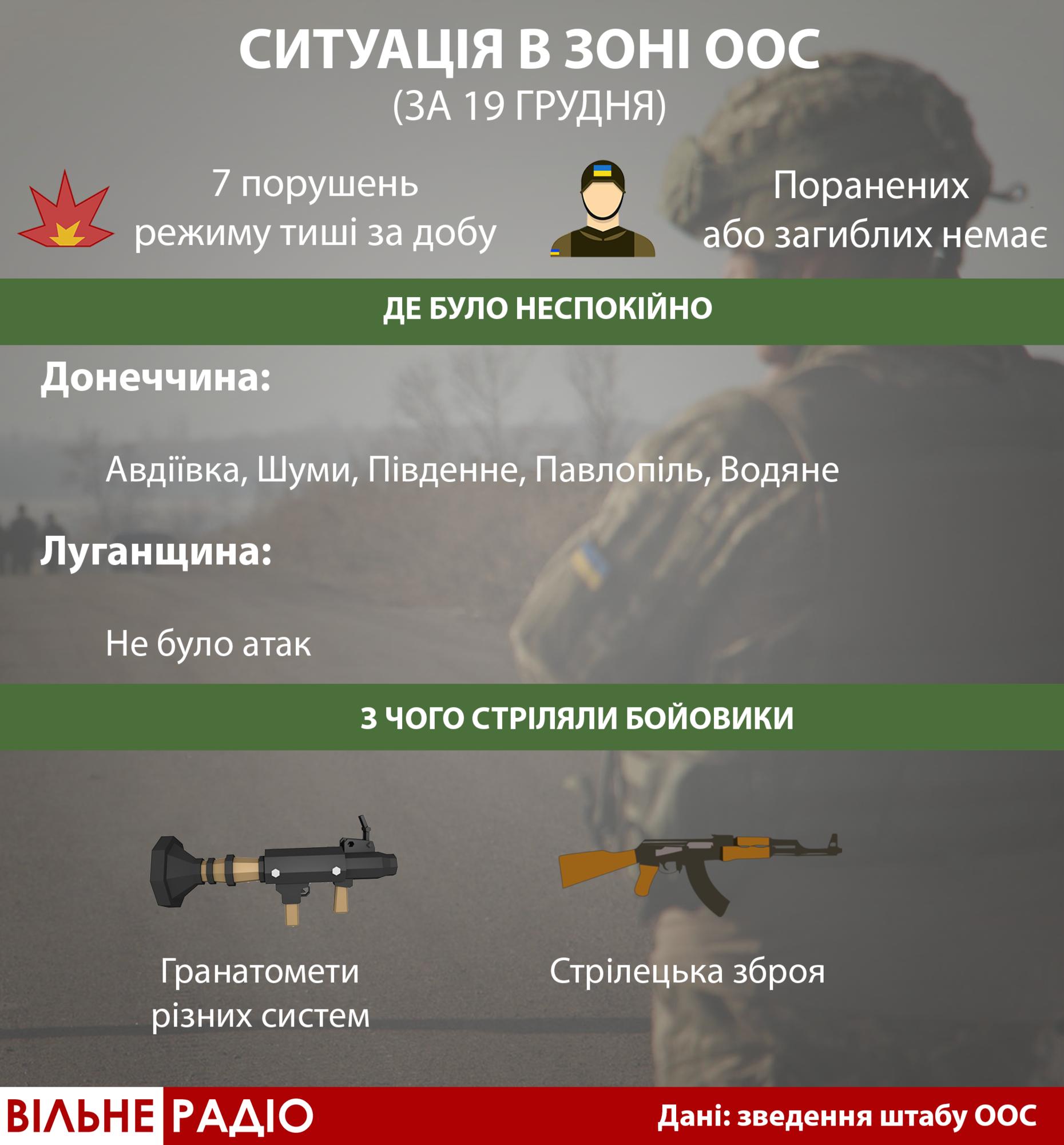 19 грудня на Донбасі: бойовики коригували свої обстріли розвідкою з неба. Безпілотника вивели з ладу (Інфографіка)
