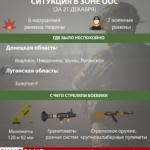 Минометы, пулеметы и гранатометы: 21 ноября боевики 6 раз били в сторону ВСУ (Инфографика)