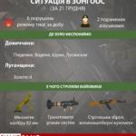 Міномети, кулемети й гранатомети: 21 грудня бойовики 6 разів гатили в бік ЗСУ (Інфографіка)