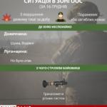 3 атаки за добу. Де та з чого стріляли бойовики на Донбасі 16 грудня (Інфографіка)