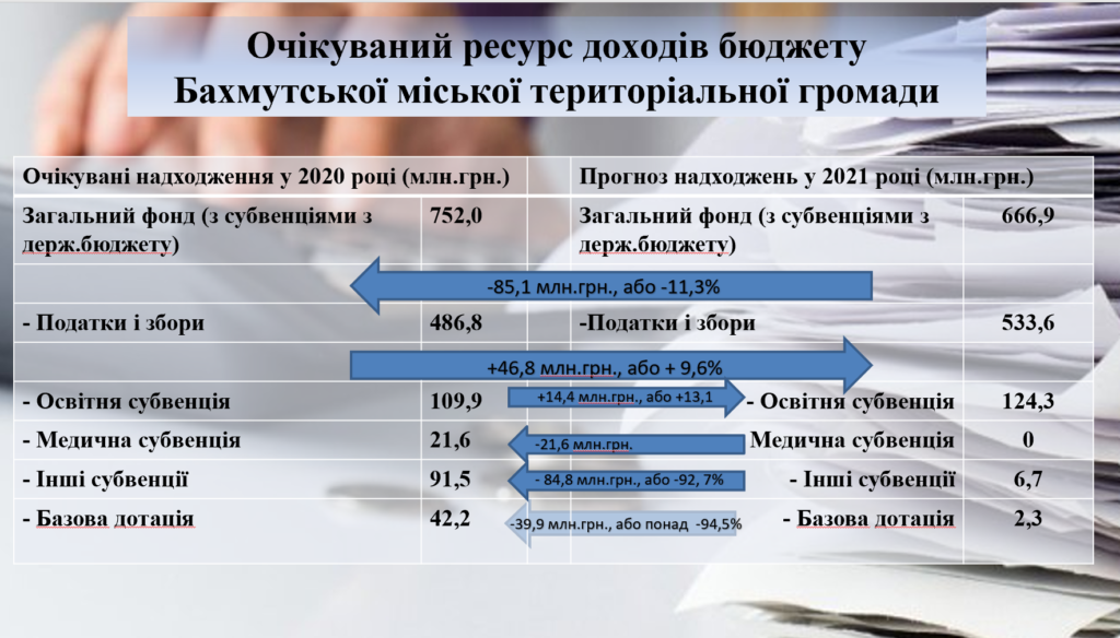 Як в Бахмутській ОТГ хочуть заробити понад 684,2 млн грн в бюджет громади. Розрахунки (Інфографіка)