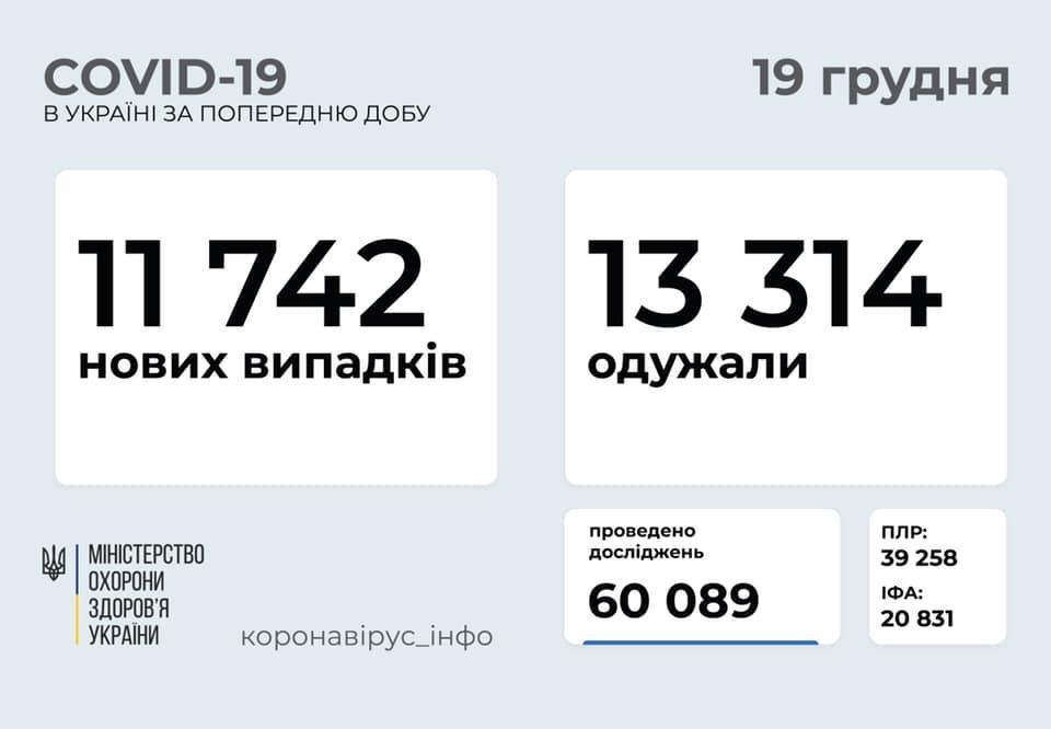 коронавирусная болезнь в Украине на 19 декабря