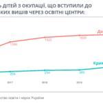 Нервы, штрафы и возможности. Как выпускники из ОРДЛО становятся украинскими студентами