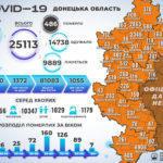 COVID-19: в Україні +13 825 нових пацієнтів, з них понад пів тисячі з Донеччини