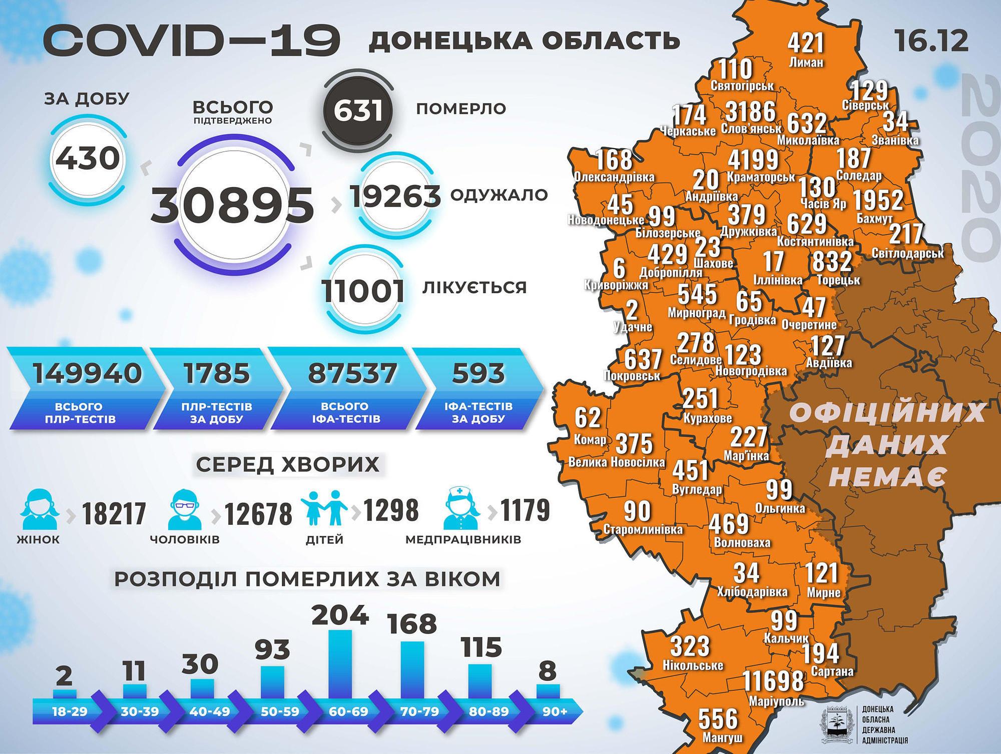 захворюваність на COVID-19 в підконтрольній Донеччині станом на 17 грудня