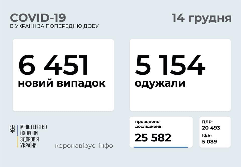 МОЗ інфографіка коронавірус на 14 грудня