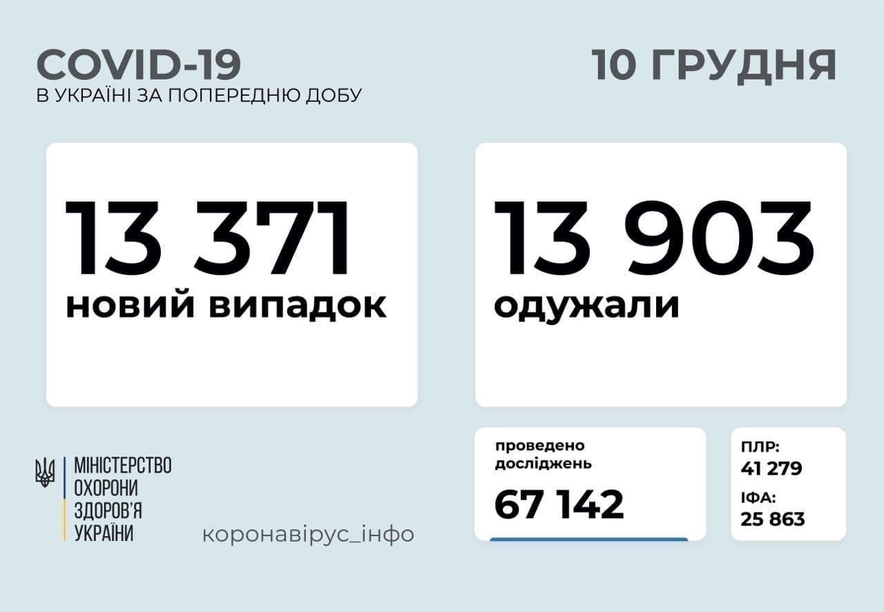 коронавірус статистика по Україні на ранок 10 грудня інфографіка