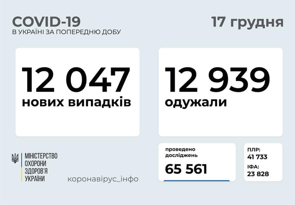 захворюваність на COVID-19 в Україні на ранок 17 грудня