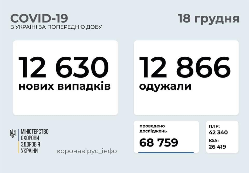 статистика по коронавирусу в Украине на 18 декабря