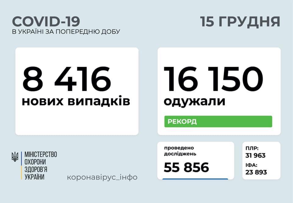 захворюваність на COVID-19 в Україні на 15 грудня