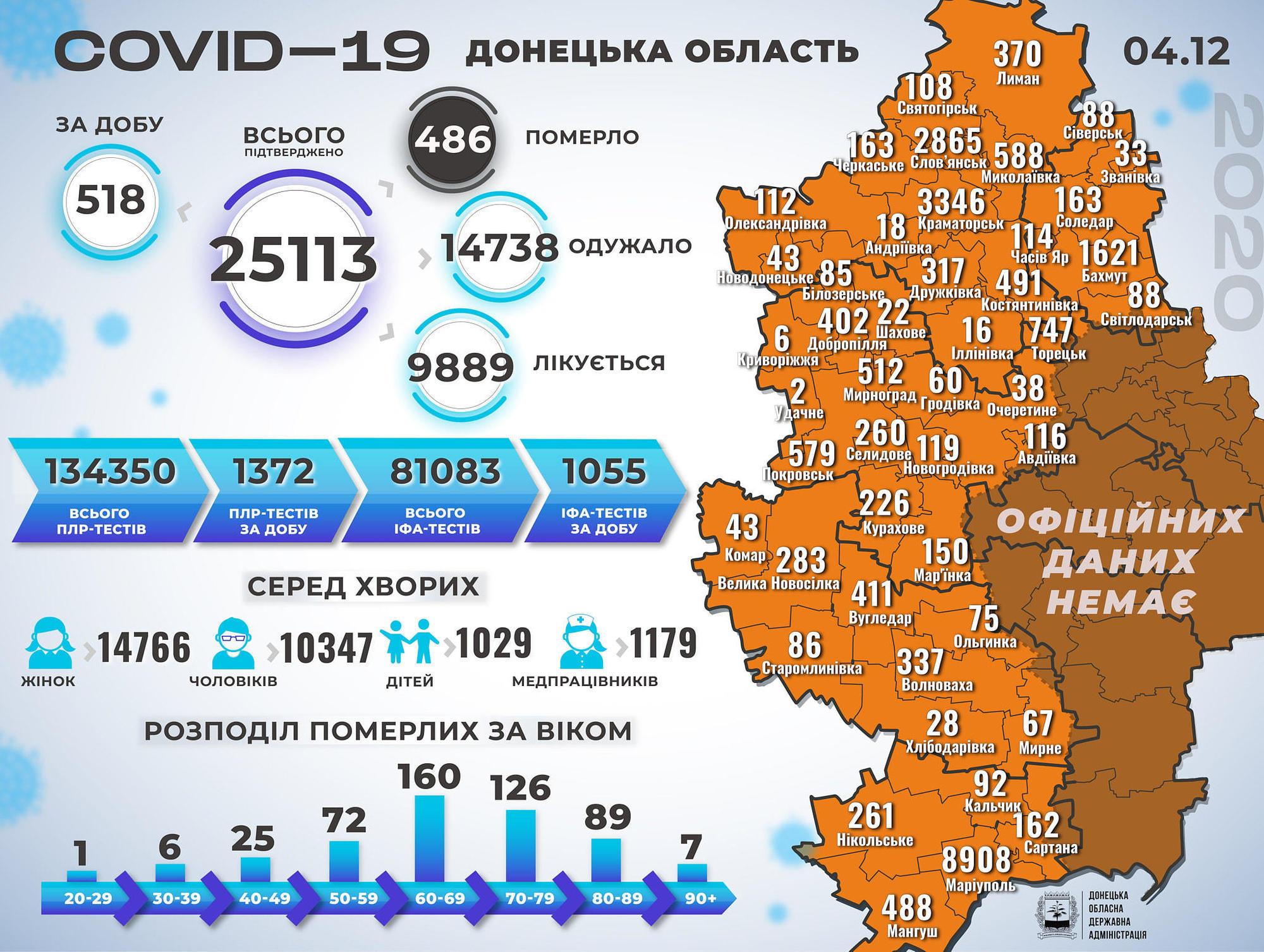 коронавірусна хвороба статистика на 5 грудня епідситуація коронавірус Донецька область