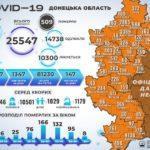 ДонОДА: В регіоні померли ще 23 людини з COVID-19