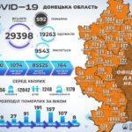 Более полумиллиона украинцев уже выздоровели от COVID-19