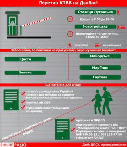 Умови для перетину КПВВ на Донбасі