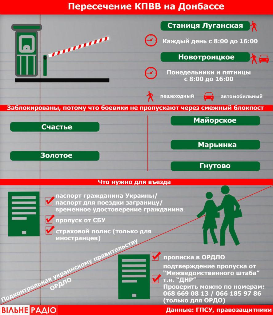 Условия для пересечения КПВВ на Донбассе