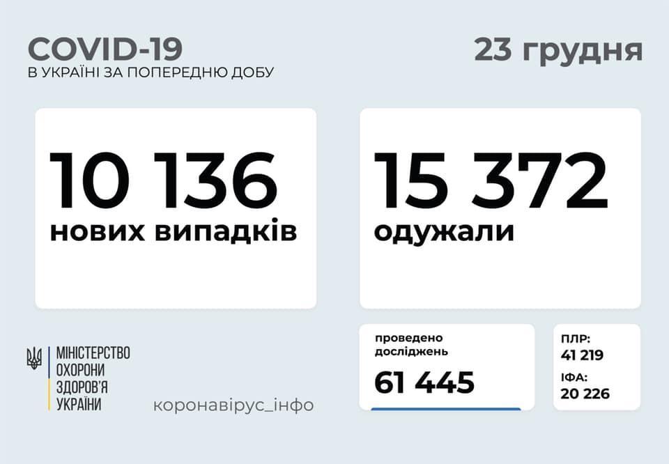 статистика по коронавирусу в Украине на 23 декабря
