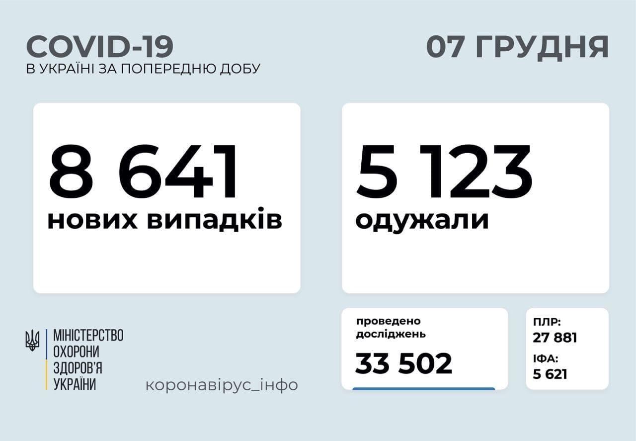 Коронавирус в Украине по состоянию на 7 декабря