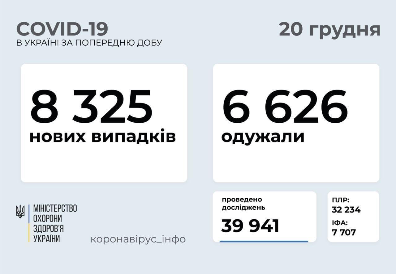 В Украине за сутки подтвердили COVID-19 в 8,3 тыс человек. Из них 326 человек — из Донетчины