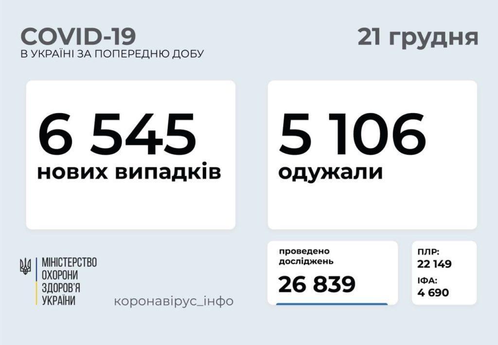 В медзакладах Бахмутської ОТГ перебувають 27 людей з COVID-19. Ще 172 лікуються вдома