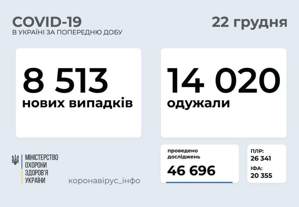 COVID-19: в Донецкой области умерли 9 человек
