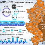 За несколько последних дней умерли еще 9 жителей Донетчины с COVID-19, - глава ВЦА области