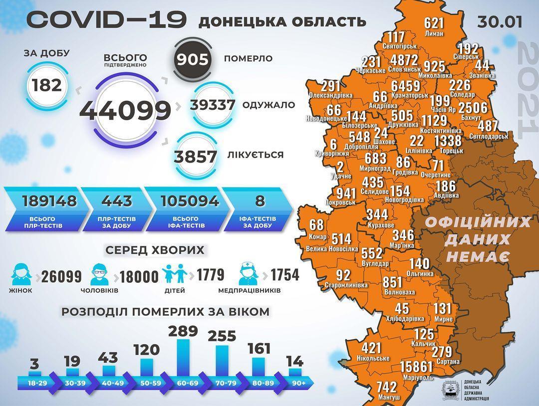 Статистика коронавірусу на Донеччині станом на 31 січня