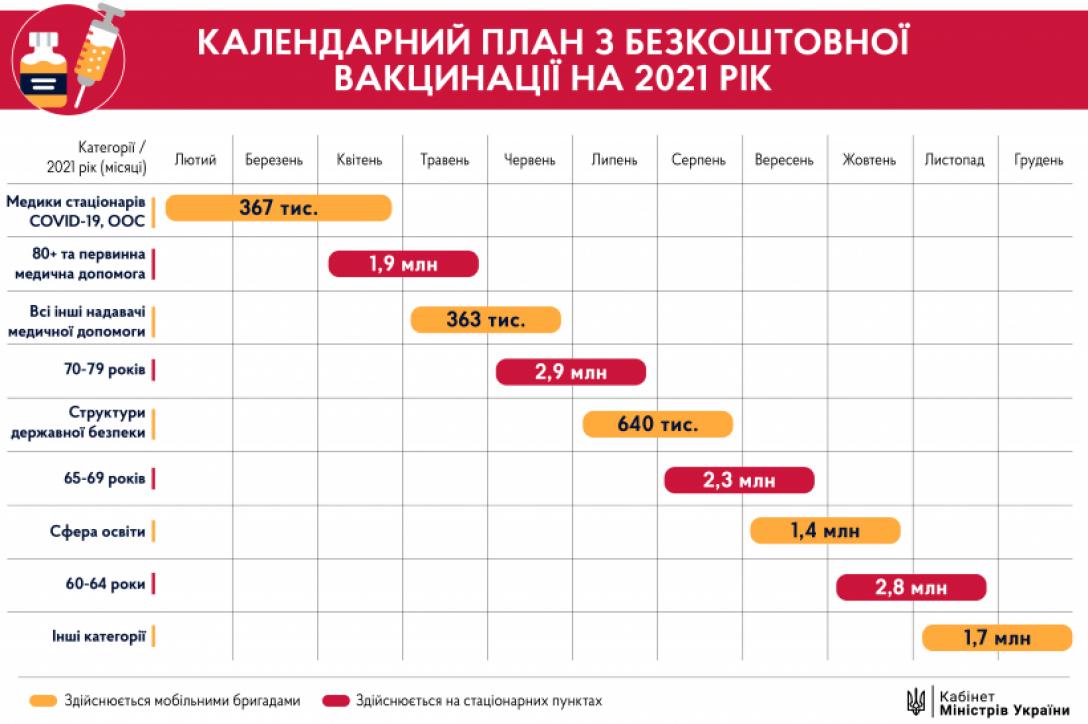 Календарь вакцинации против коронавируса в Украине