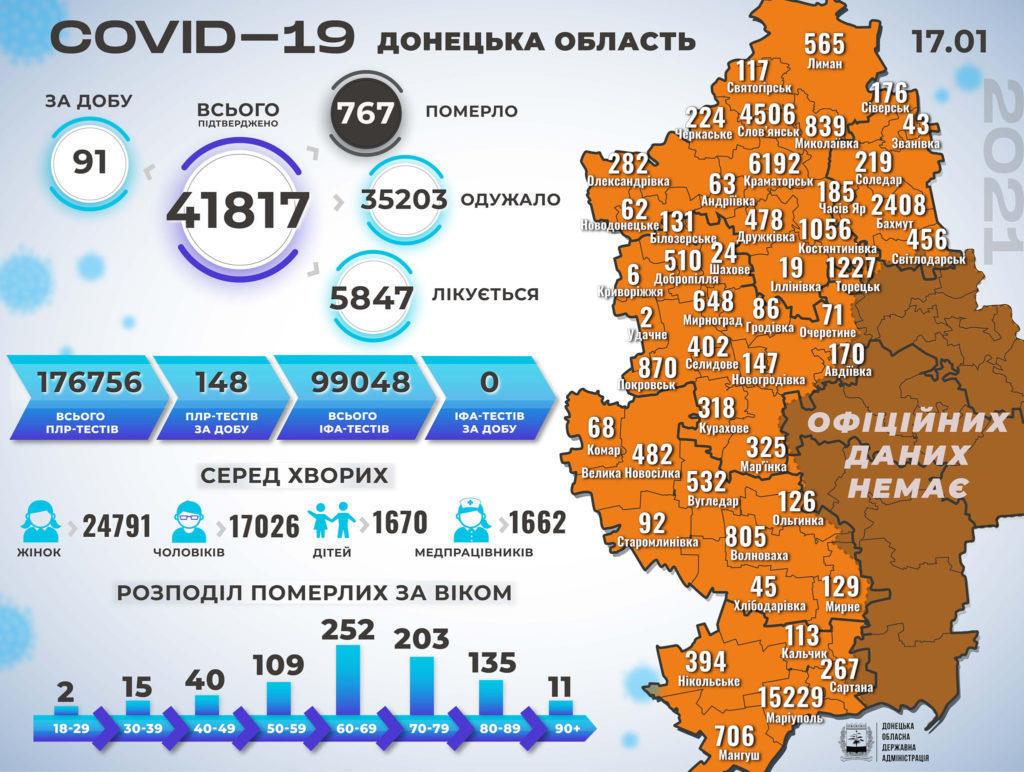 коронавирусная болезнь в Донецкой области на 18 января