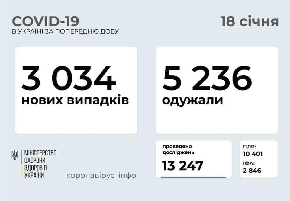 коронавирусная болезнь в Украине на 18 января