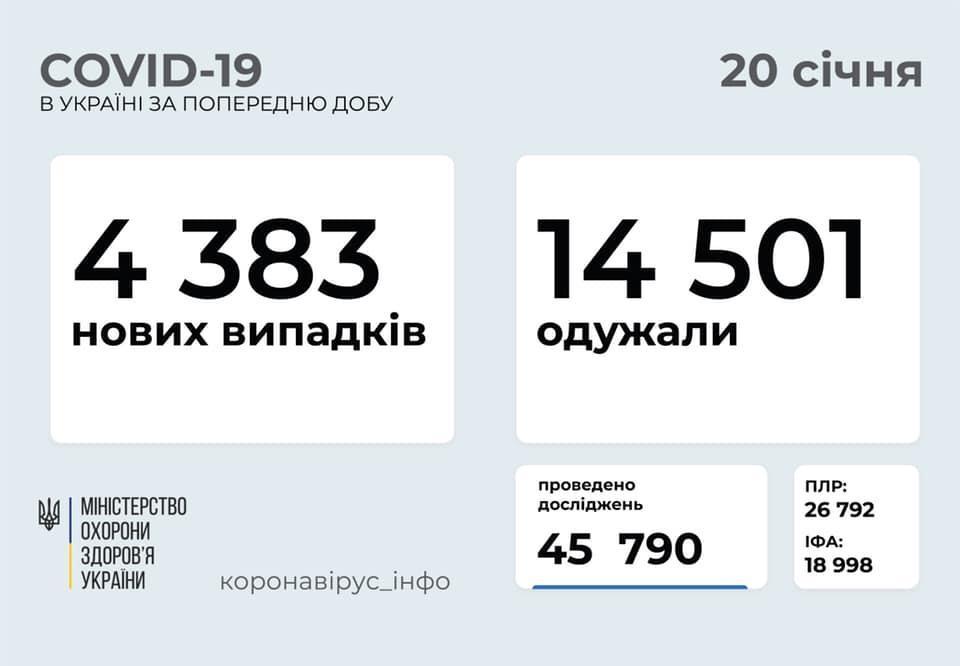 коронавірусна хвороба в Україні на 20 січня
