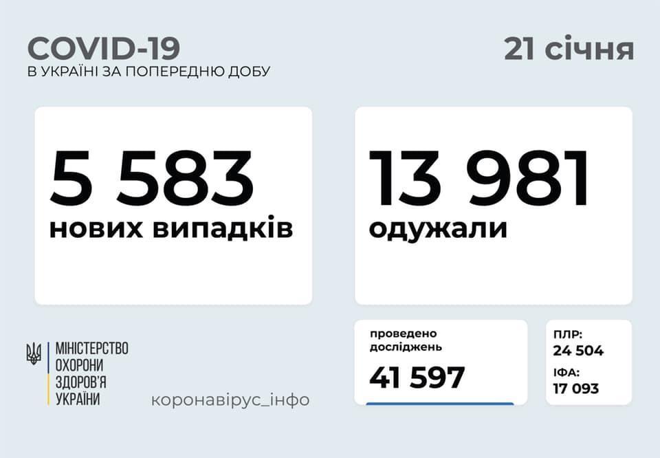 коронавирусная болезнь в Украине на 21 января