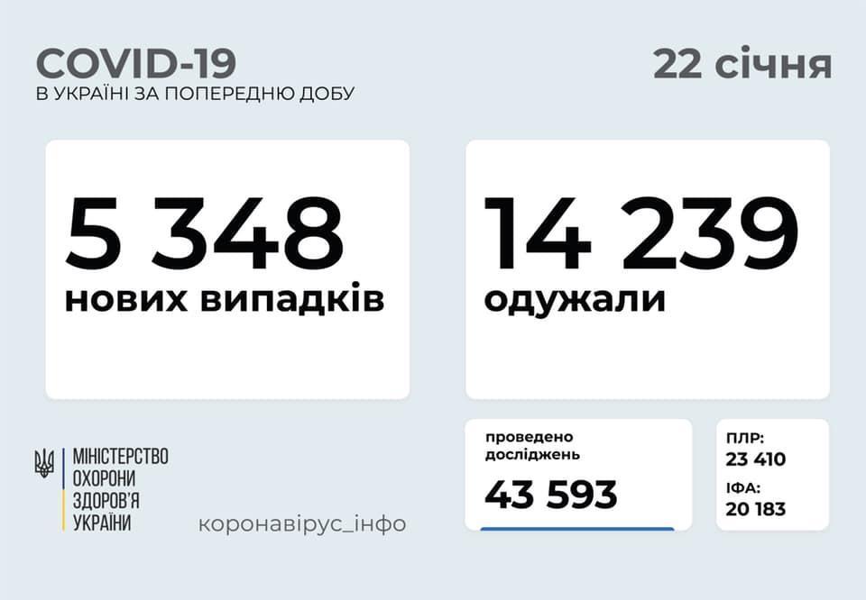 коронавирус в Украине на 22 января