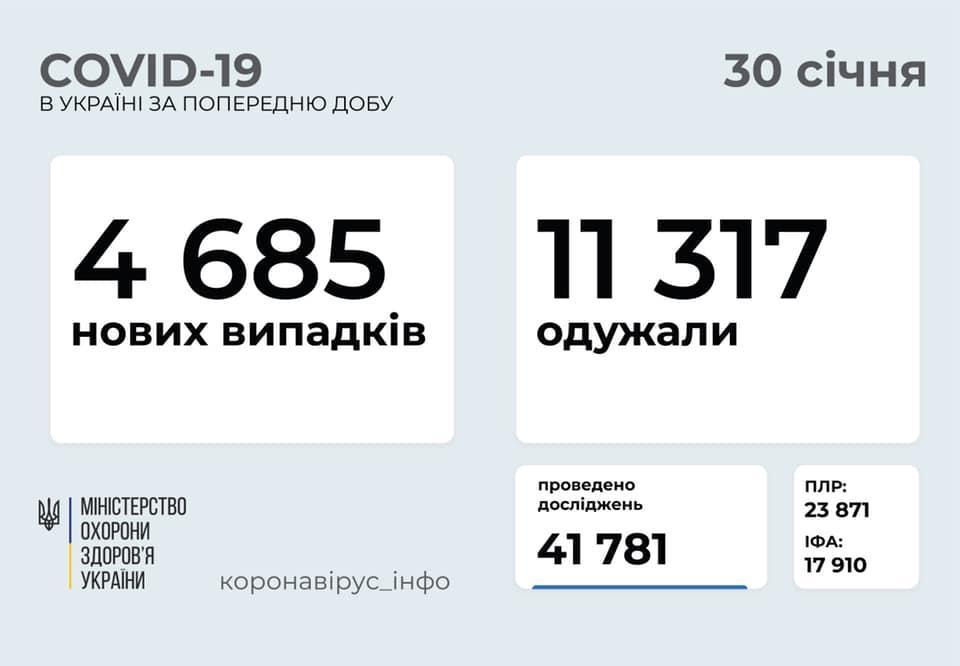 коронавірусна хвороба в Україні 30 січня