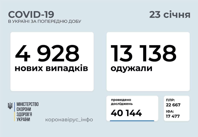 Статистика коронавируса в Украине по состоянию на 23 января