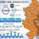 Коронавірус на Донеччині: захворіли ще 160 людей, а одужали на 1 більше