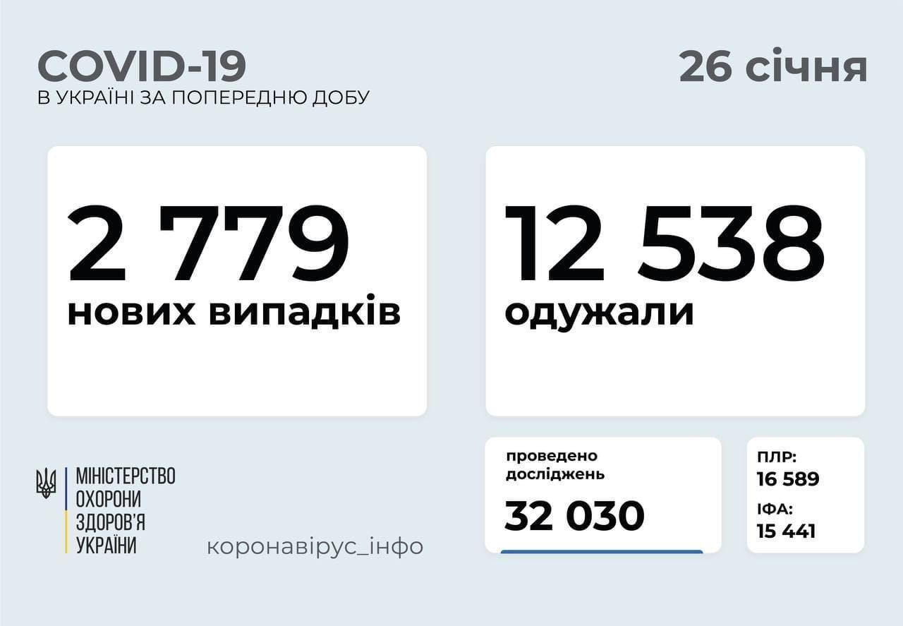 Статистика коронавируса в Украине по состоянию на 26 января