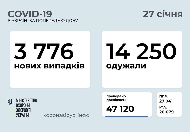 Статистика коронавірусу в Україні станом на 27 січня
