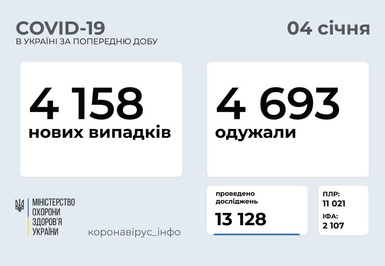 Коронавірус в Україні станом на 4 січня