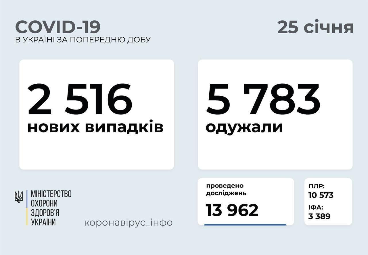 Коронавирус в Украине по состоянию на 25 января