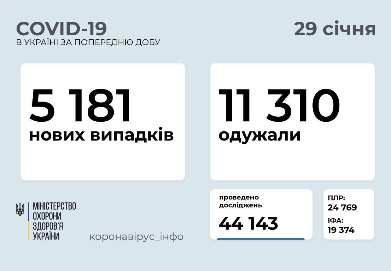Статистика коронавируса в Украине по состоянию на 29 января